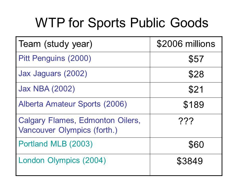 Team (study year)$2006 millions Pitt Penguins (2000) $57 Jax Jaguars (2002) $28 Jax NBA (2002) $21 Alberta Amateur Sports (2006) $189 Calgary Flames, Edmonton Oilers, Vancouver Olympics (forth.) .
