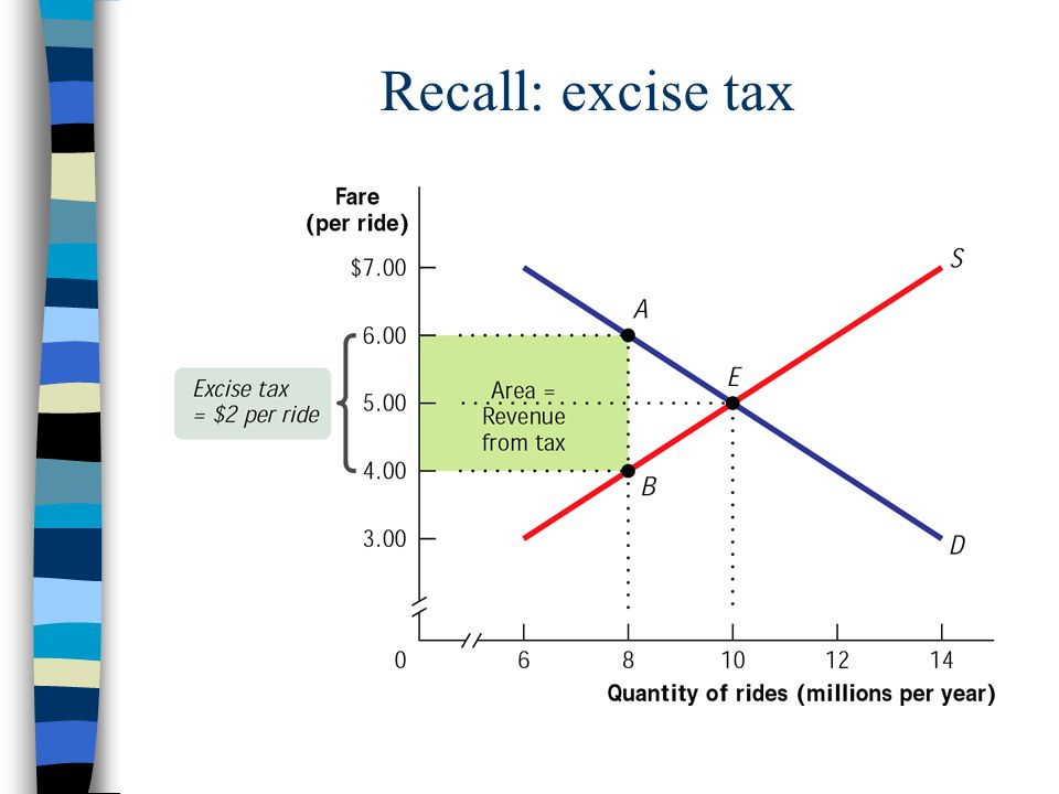 Recall: excise tax
