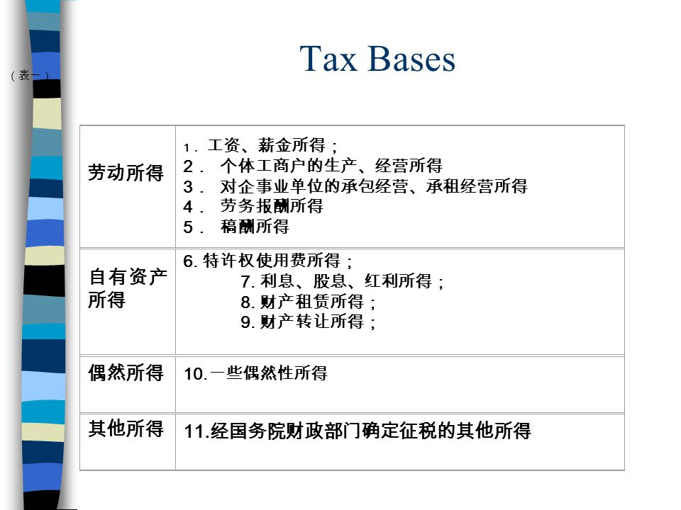 Tax Bases 1 2 3 4 5 6. 7. 8. 9. 10. 11.