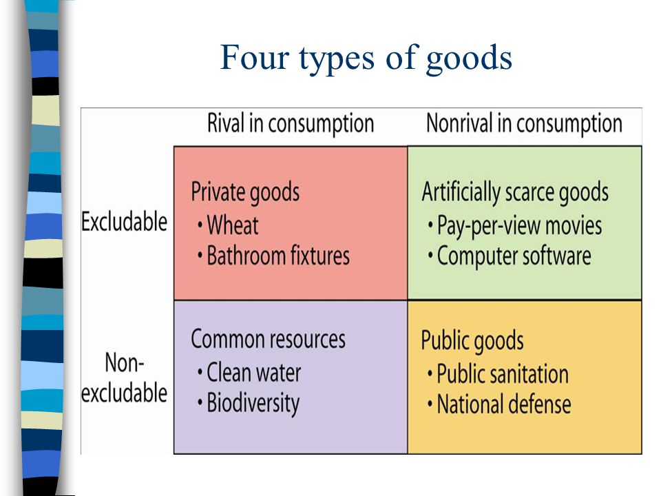Private good (wheat) Collective good (pay-per-view TV) Commons good (fish in the ocean) Public good (national defense) Rival Non-rival Non-excludable Excludable From Table 16.1, P.365 Goods Classification