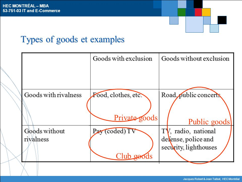 HEC MONTRÉAL – MBA 53-751-03 IT and E-Commerce Jacques Robert & Jean Talbot, HEC Montréal Types of goods et examples Goods with exclusion Goods without exclusion Goods with rivalness Food, clothes, etc.