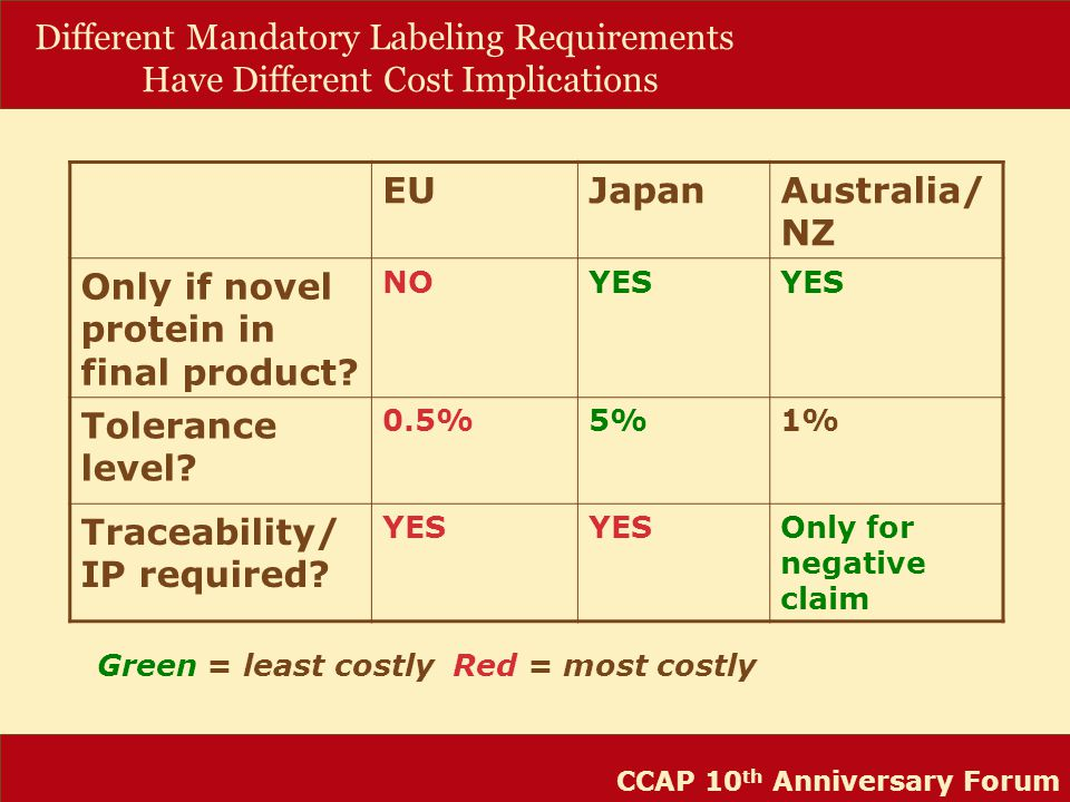 CCAP 10 th Anniversary Forum Different Mandatory Labeling Requirements Have Different Cost Implications EUJapanAustralia/ NZ Only if novel protein in final product.