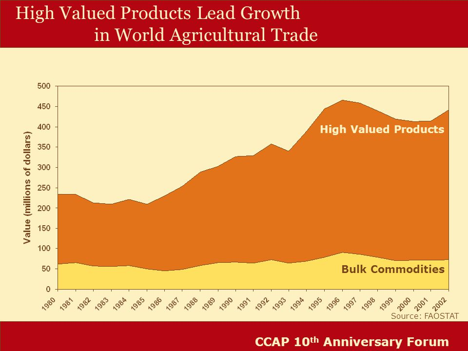 CCAP 10 th Anniversary Forum High Valued Products Bulk Commodities High Valued Products Lead Growth in World Agricultural Trade Source: FAOSTAT