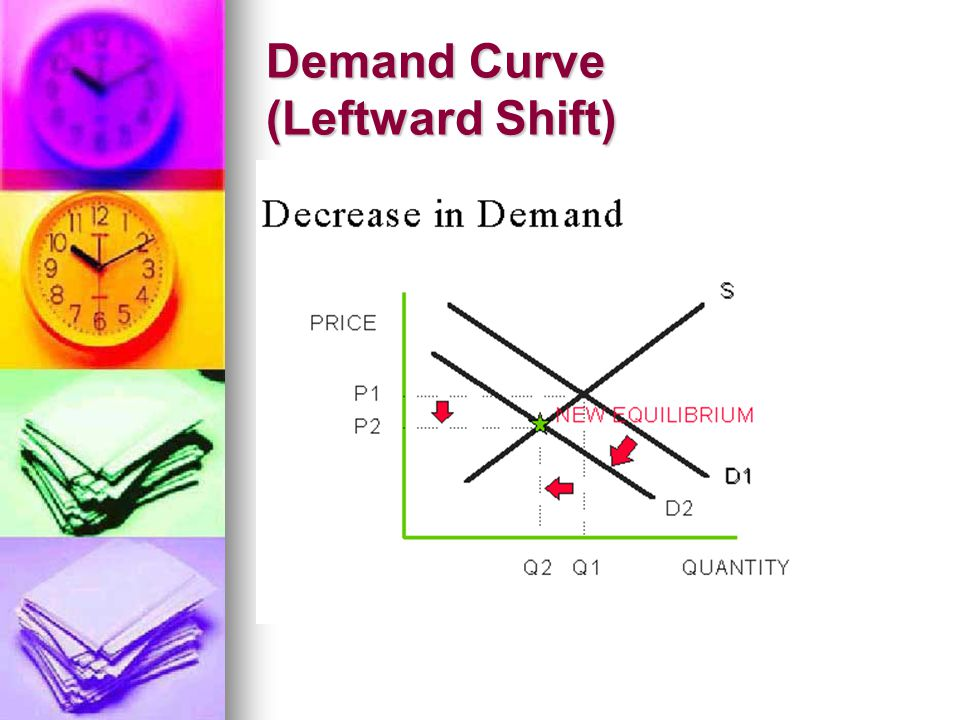 Demand Curve (Leftward Shift)