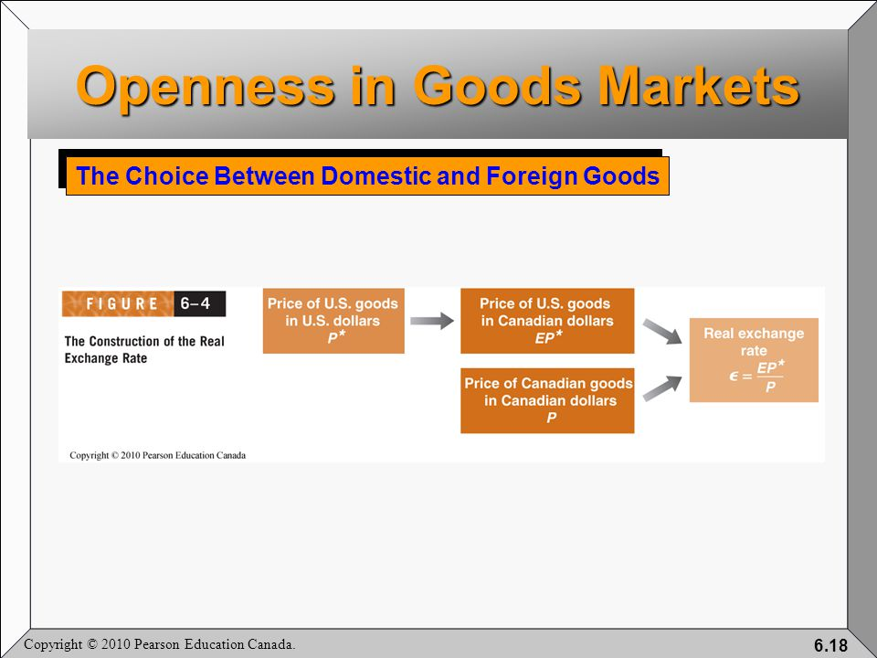 Copyright © 2010 Pearson Education Canada. 6.18 The Choice Between Domestic and Foreign Goods Openness in Goods Markets