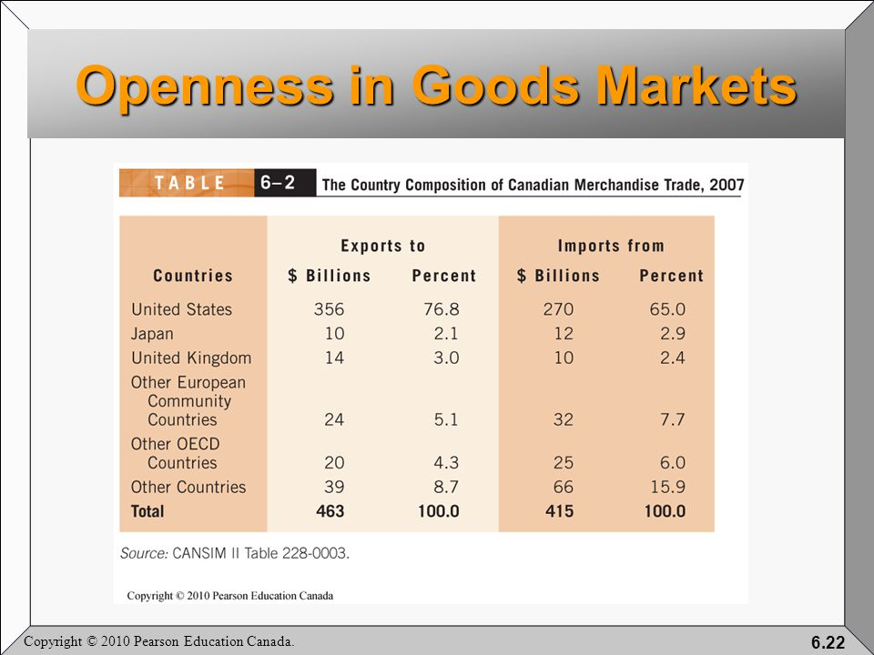 Copyright © 2010 Pearson Education Canada. 6.22 Openness in Goods Markets