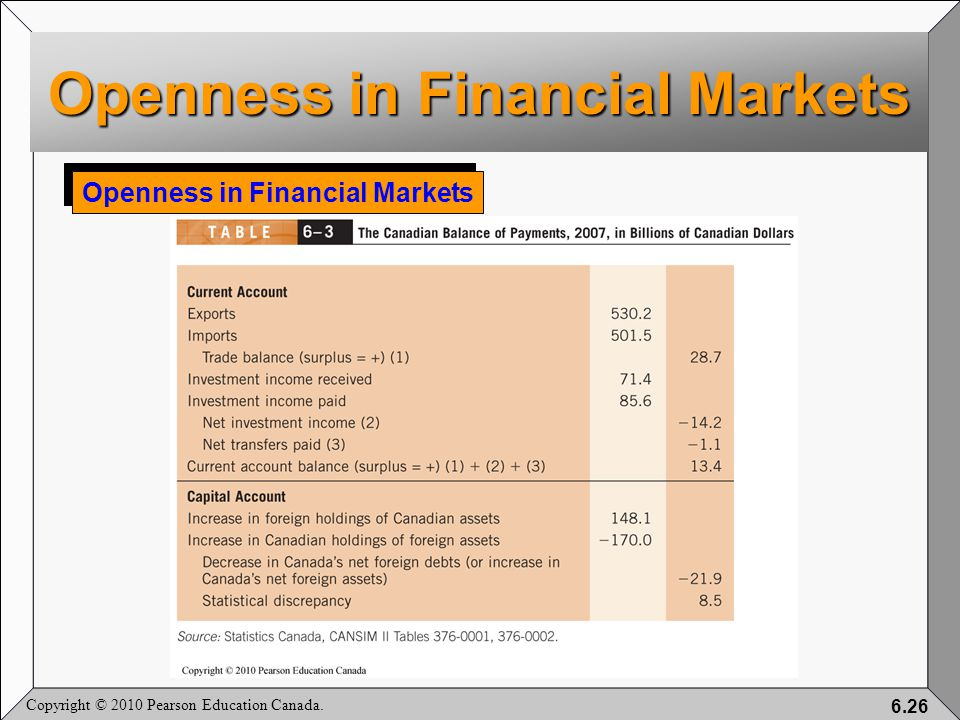 Copyright © 2010 Pearson Education Canada. 6.26 Openness in Financial Markets