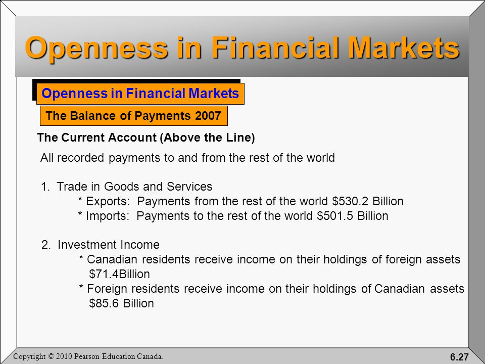 Copyright © 2010 Pearson Education Canada. 6.27 Openness in Financial Markets The Balance of Payments 2007 The Current Account (Above the Line) All re