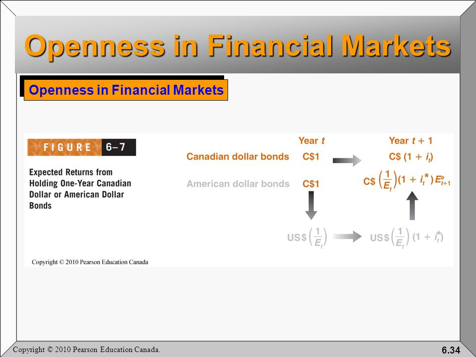 Copyright © 2010 Pearson Education Canada. 6.34 Openness in Financial Markets