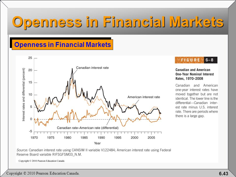 Copyright © 2010 Pearson Education Canada. 6.43 Openness in Financial Markets