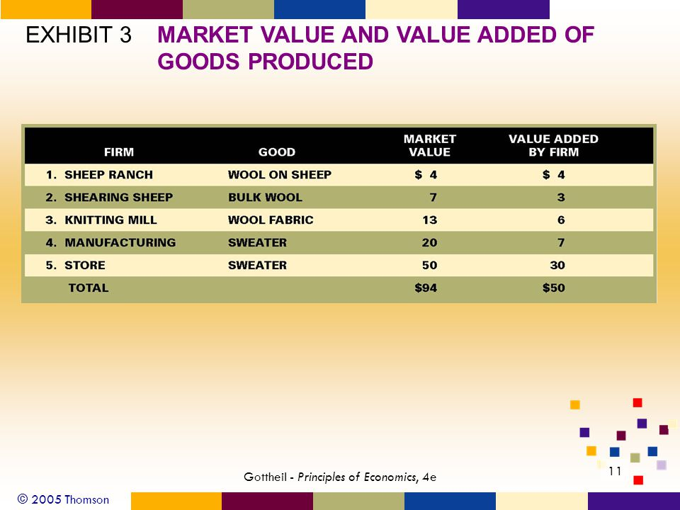 © 2005 Thomson 11 Gottheil - Principles of Economics, 4e EXHIBIT 3MARKET VALUE AND VALUE ADDED OF GOODS PRODUCED