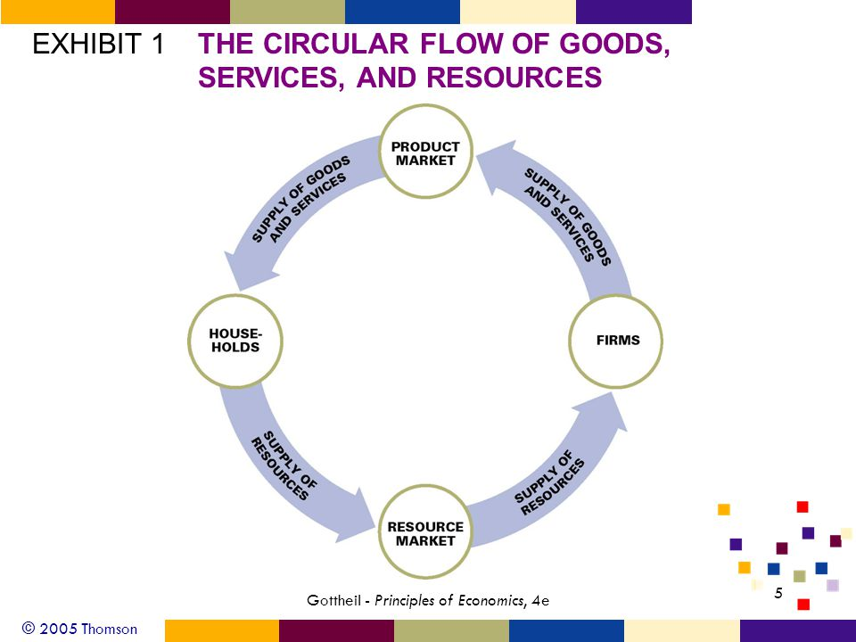 © 2005 Thomson 5 Gottheil - Principles of Economics, 4e EXHIBIT 1THE CIRCULAR FLOW OF GOODS, SERVICES, AND RESOURCES