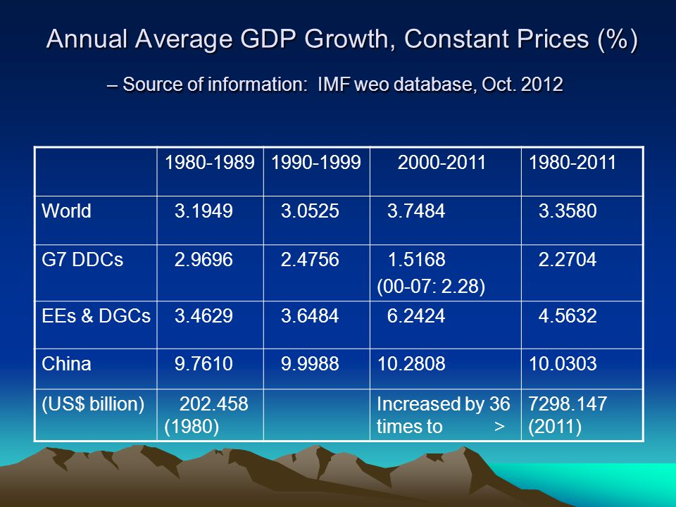Annual Average GDP Growth, Constant Prices (%) – Source of information: IMF weo database, Oct. 2012 Annual Average GDP Growth, Constant Prices (%) – S