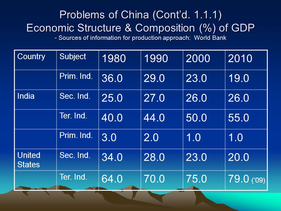 Problems of China (Contd. 1.1.1) Economic Structure & Composition (%) of GDP - Sources of information for production approach: World Bank CountrySubje