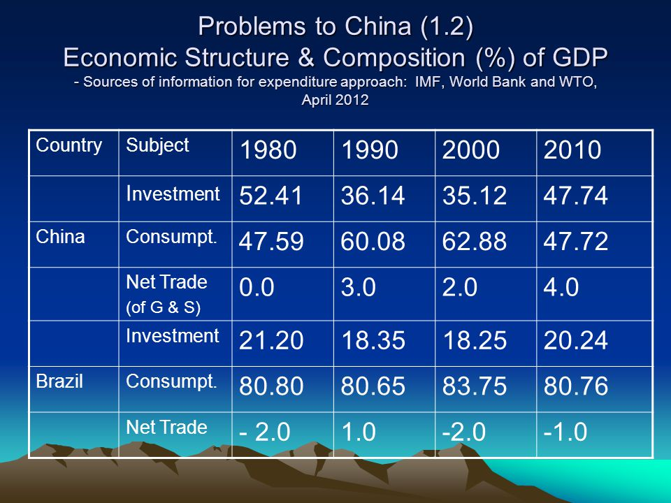 Problems to China (1.2) Economic Structure & Composition (%) of GDP - Sources of information for expenditure approach: IMF, World Bank and WTO, April