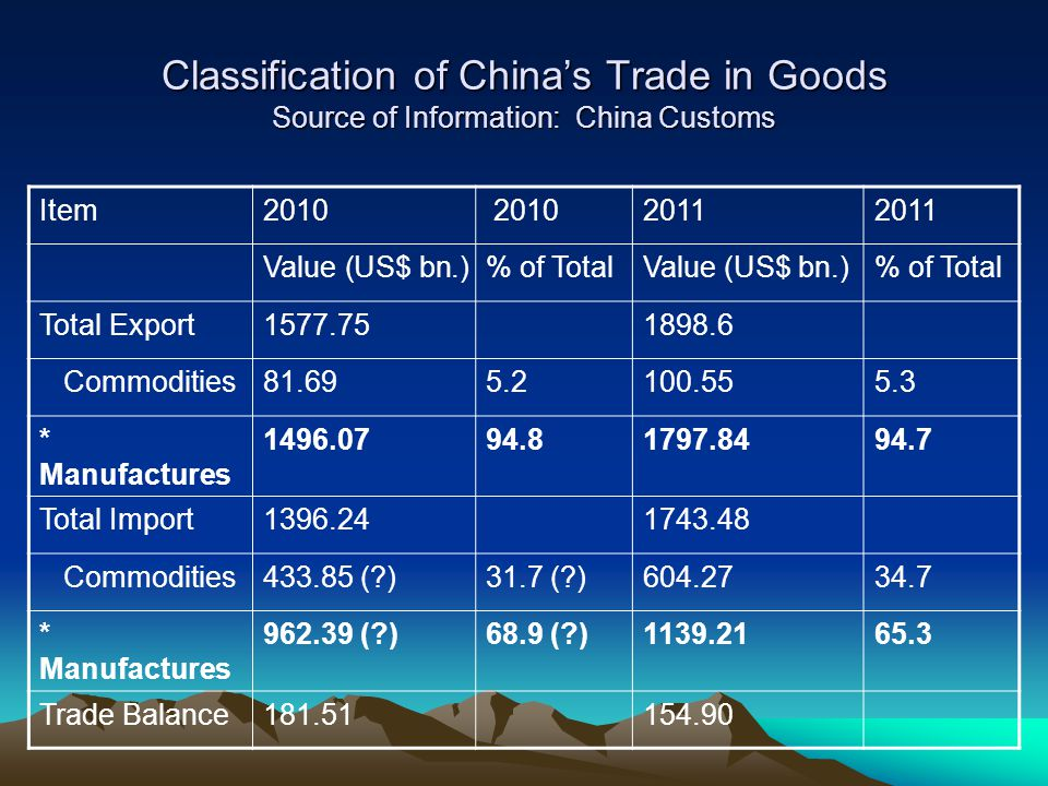 Classification of Chinas Trade in Goods Source of Information: China Customs Item2010 2011 Value (US$ bn.)% of TotalValue (US$ bn.)% of Total Total Ex