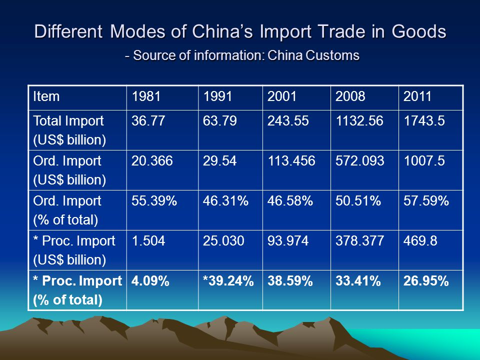 Different Modes of Chinas Import Trade in Goods - Source of information: China Customs Item19811991200120082011 Total Import (US$ billion) 36.7763.792