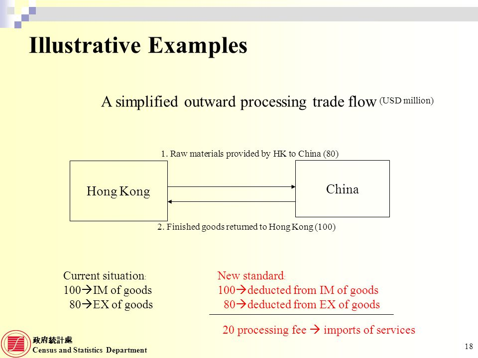 Census and Statistics Department 18 Illustrative Examples Hong Kong China 1. Raw materials provided by HK to China (80) 2. Finished goods returned to
