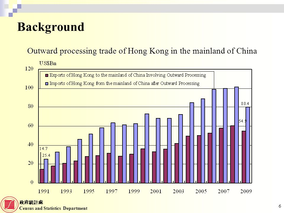 Census and Statistics Department 7 Background Exports of Merchanting Services from Hong Kong