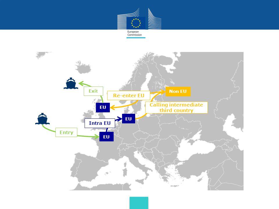EU Non EU EU Entry Exit Intra EU EU Calling intermediate third country Re-enter EU