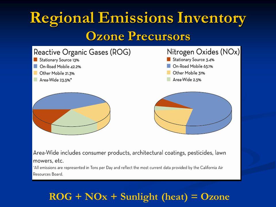 Regional Emissions Inventory Ozone Precursors ROG + NOx + Sunlight (heat) = Ozone