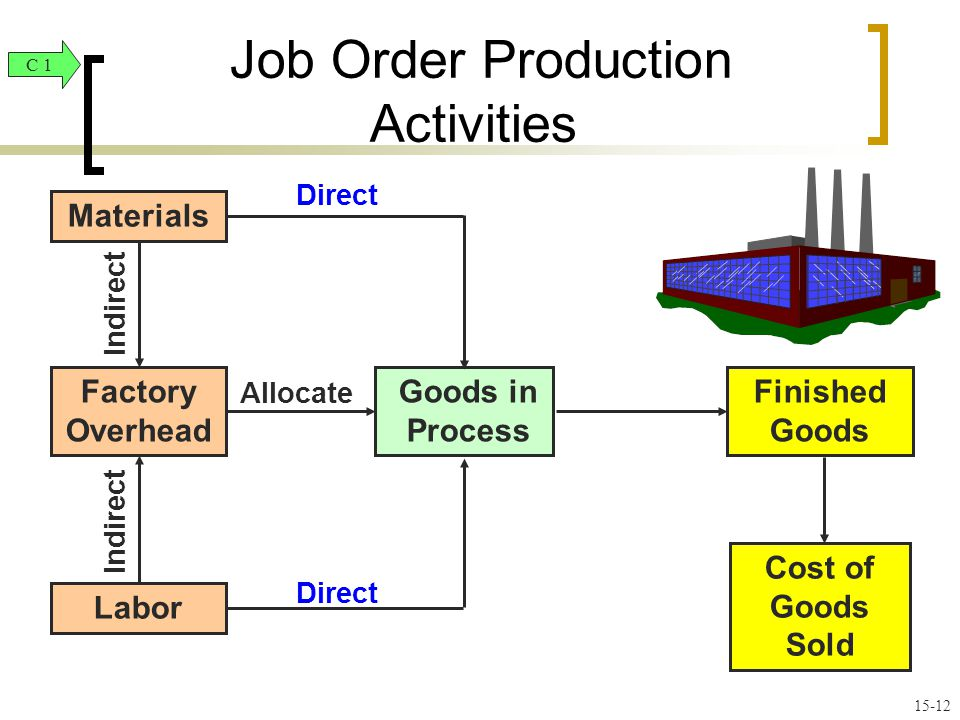 Goods in Process Cost of Goods Sold Labor Materials Indirect Finished Goods Factory Overhead Direct Allocate C 1 Job Order Production Activities 15-12