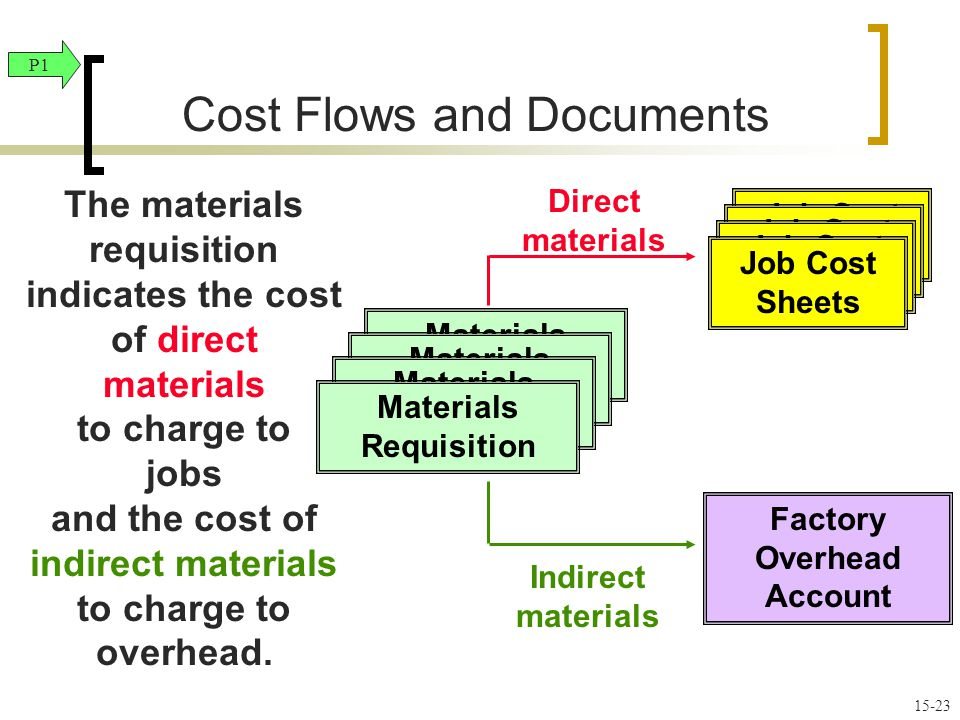 Materials Ledger Cards Materials Requisition Direct materials The materials requisition indicates the cost of direct materials to charge to jobs and the cost of indirect materials to charge to overhead.