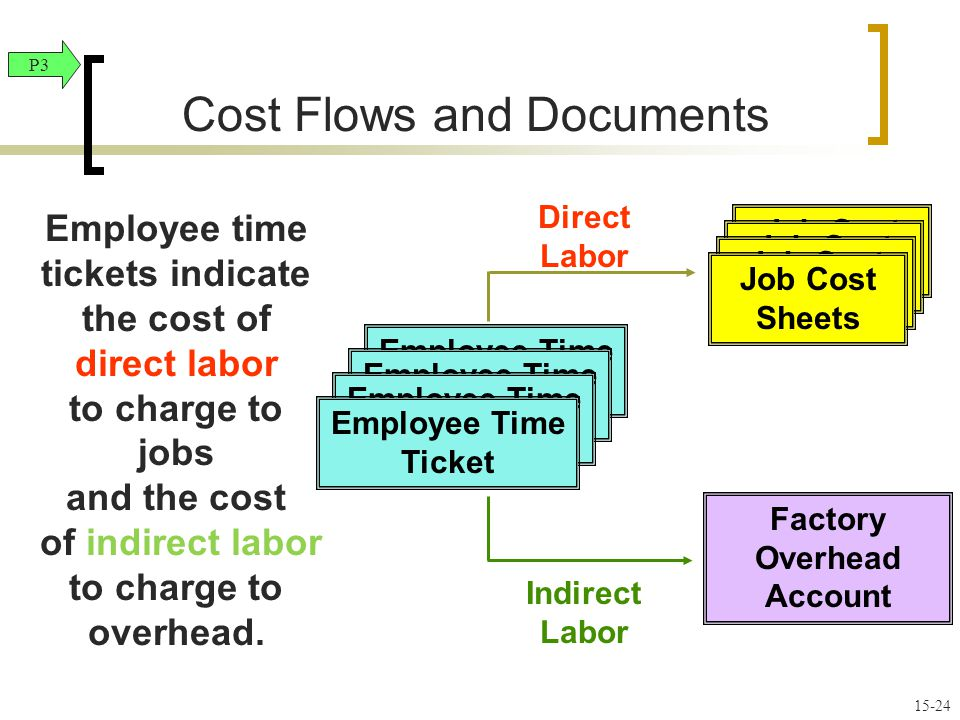 Employee time tickets indicate the cost of direct labor to charge to jobs and the cost of indirect labor to charge to overhead.