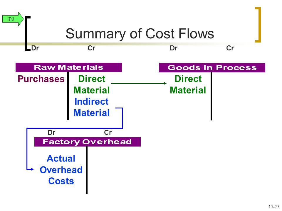 Material Purchases Direct Material Actual Overhead Costs Indirect Material P3 Summary of Cost Flows DrCr 15-25