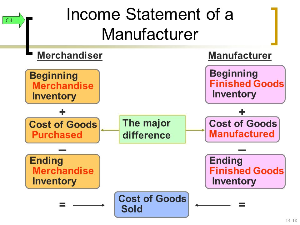Beginning Merchandise Inventory Beginning Finished Goods Inventory Cost of Goods Purchased Cost of Goods Manufactured Ending Merchandise Inventory Ending Finished Goods Inventory Cost of Goods Sold Merchandiser Manufacturer + _ + == _ The major difference Income Statement of a Manufacturer C4 14-18