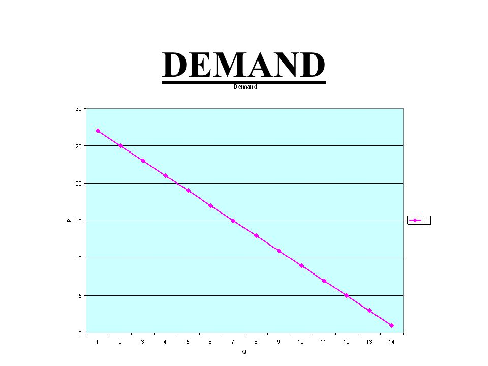DEMAND CURVE: GENERALLY BY MORE OF GOOD THE LESS IT COSTS EXCEPTIONS : INFERIOR GOODS LUXURY GOODS