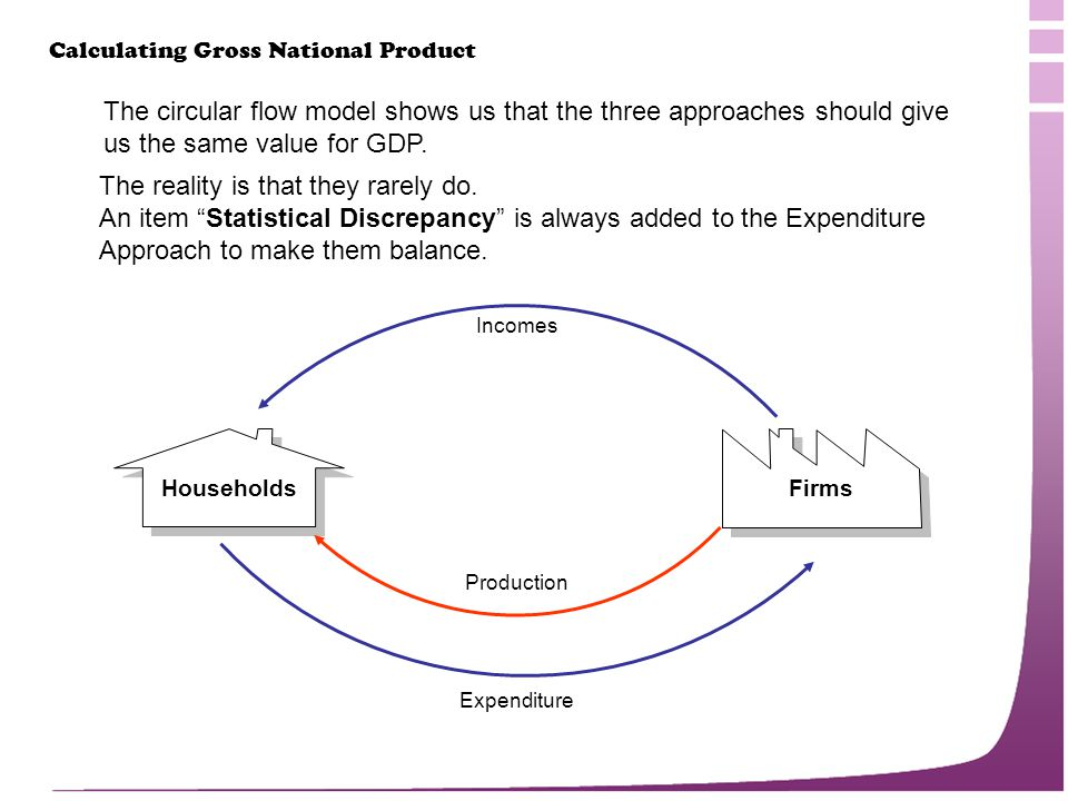 Calculating Gross National Product The circular flow model shows us that the three approaches should give us the same value for GDP.