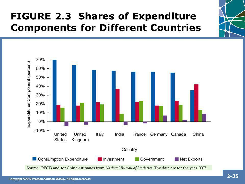 Copyright © 2012 Pearson Addison-Wesley. All rights reserved. 2-25 FIGURE 2.3 Shares of Expenditure Components for Different Countries