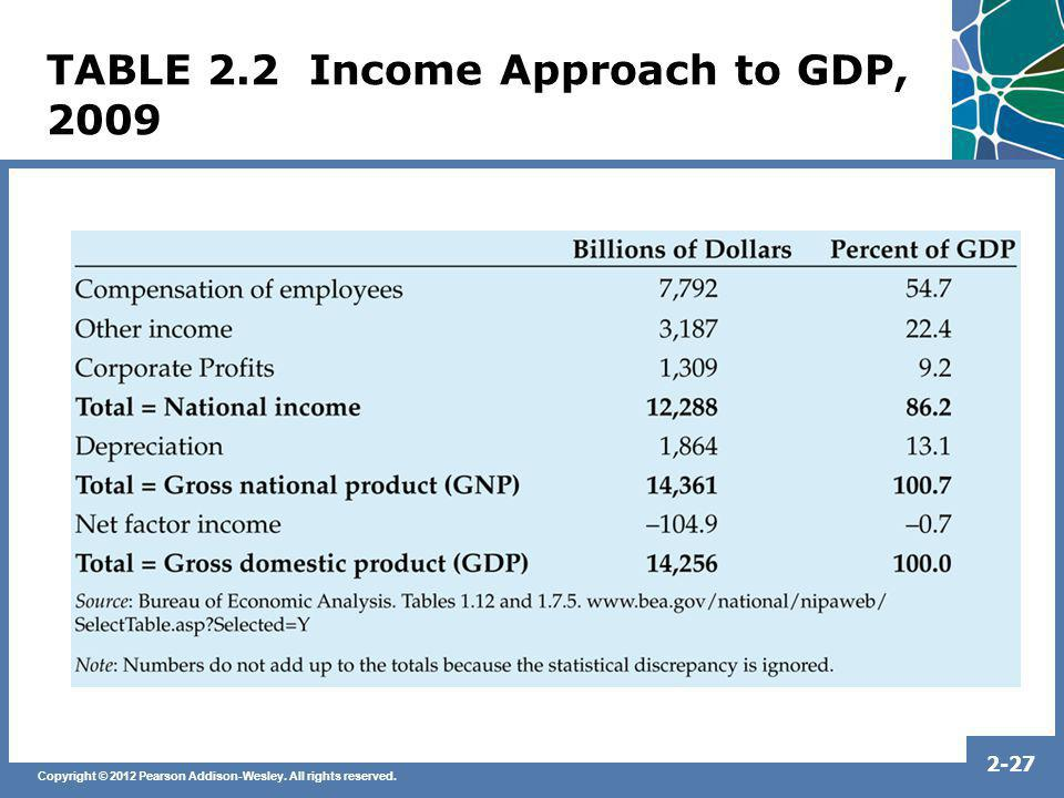 Copyright © 2012 Pearson Addison-Wesley. All rights reserved. 2-27 TABLE 2.2 Income Approach to GDP, 2009