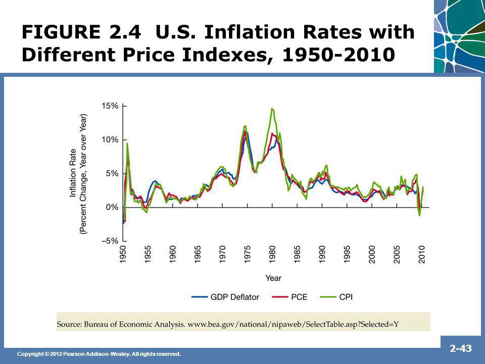 Copyright © 2012 Pearson Addison-Wesley. All rights reserved. 2-43 FIGURE 2.4 U.S. Inflation Rates with Different Price Indexes, 1950-2010