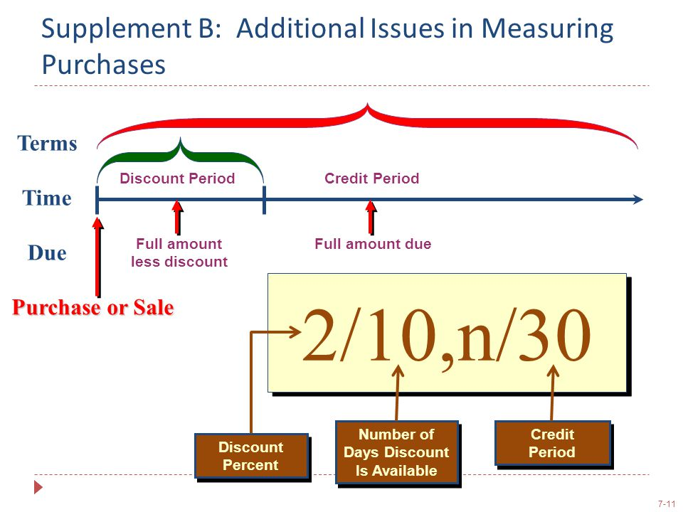 7-11 Supplement B: Additional Issues in Measuring Purchases Terms Time Due Discount Period Full amount less discount Credit Period Full amount due Pur