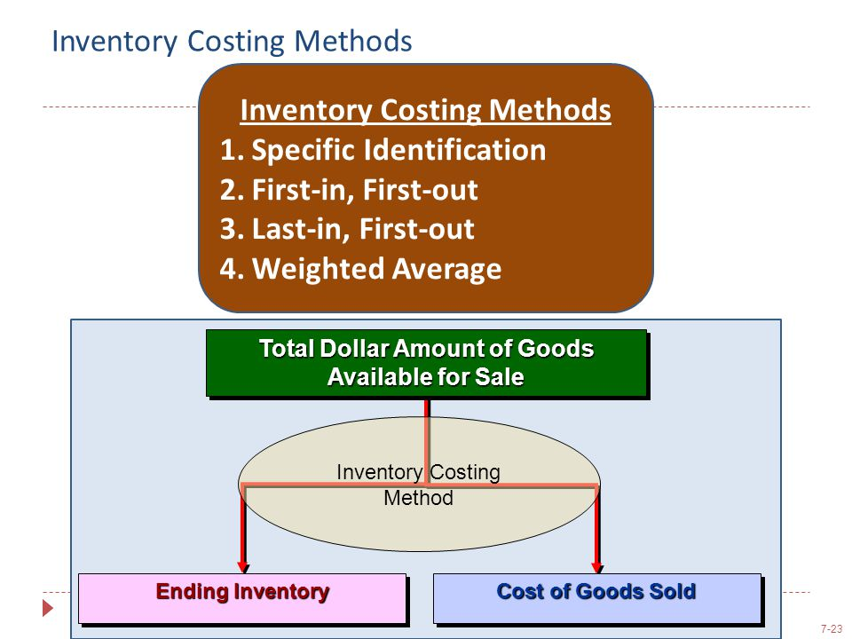 7-23 Inventory Costing Methods Total Dollar Amount of Goods Available for Sale Ending Inventory Cost of Goods Sold Inventory Costing Method Inventory