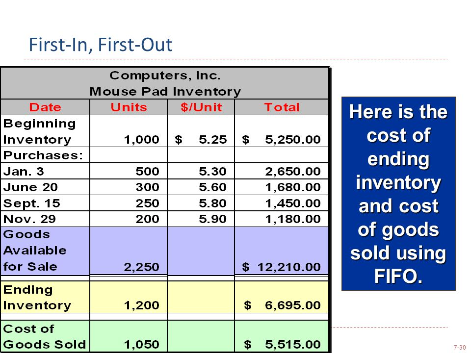 7-30 First-In, First-Out Here is the cost of ending inventory and cost of goods sold using FIFO.