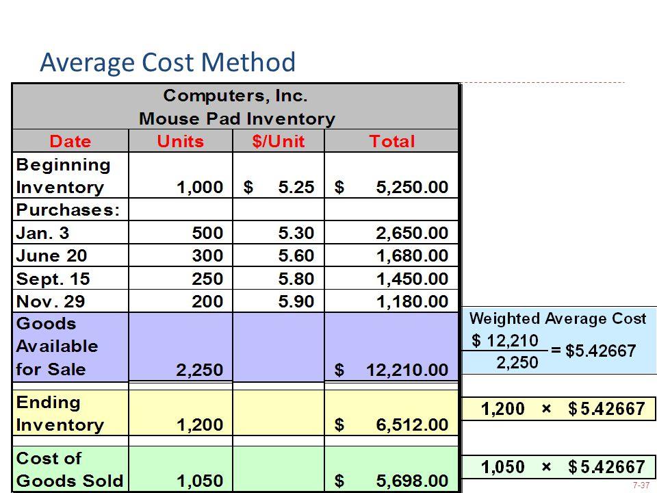 7-37 Average Cost Method