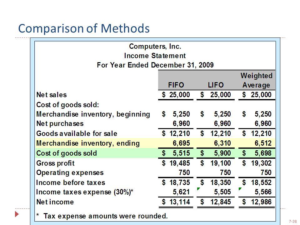 7-38 Comparison of Methods