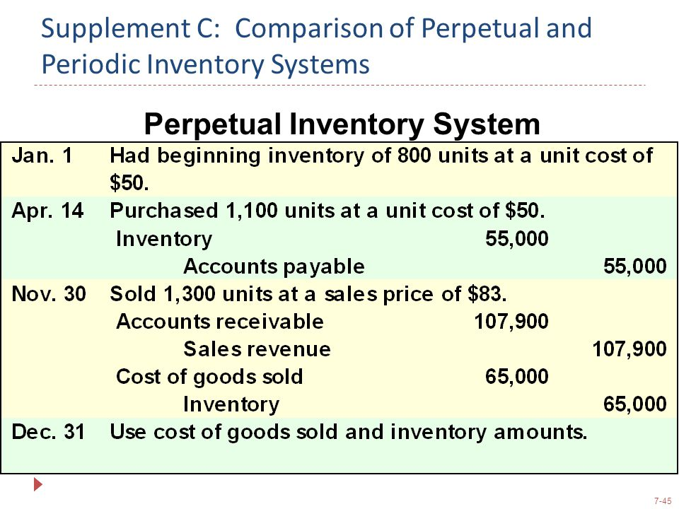 7-45 Supplement C: Comparison of Perpetual and Periodic Inventory Systems Perpetual Inventory System