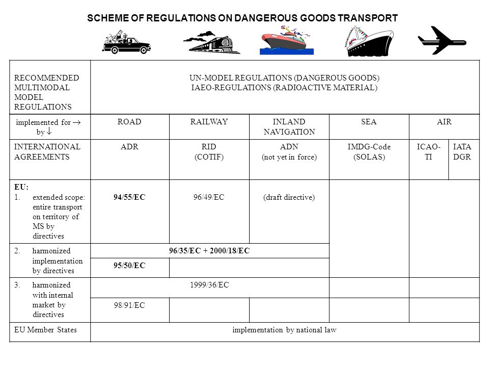 SCOPE Checks carried out by Member States on Transport of dangerous goods by road in Vehicles travelling in their territory or entering it from a third country