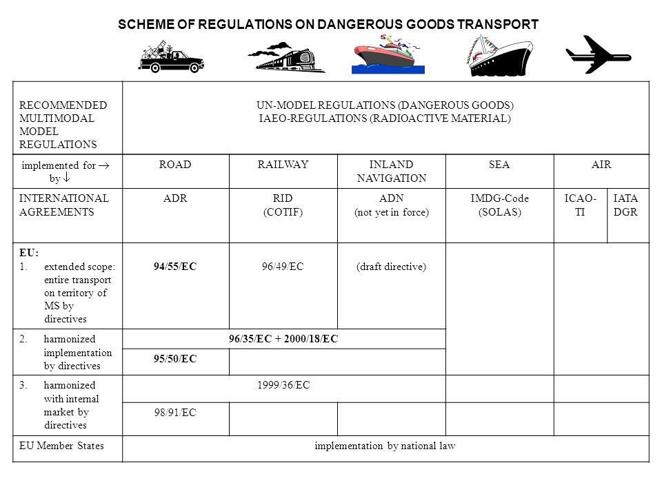 SCHEME OF REGULATIONS ON DANGEROUS GOODS TRANSPORT RECOMMENDED MULTIMODAL MODEL REGULATIONS UN-MODEL REGULATIONS (DANGEROUS GOODS) IAEO-REGULATIONS (R