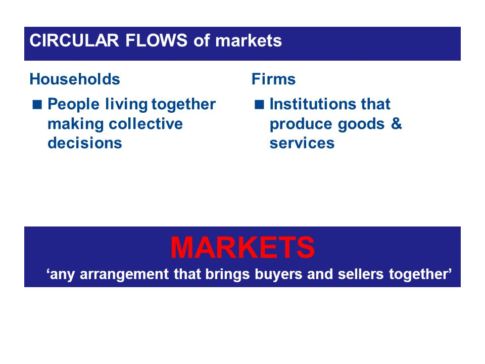 CIRCULAR FLOWS of markets Households People living together making collective decisions Firms Institutions that produce goods & services MARKETS any arrangement that brings buyers and sellers together