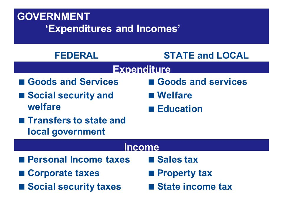 GOVERNMENT Expenditures and Incomes FEDERAL Goods and Services Social security and welfare Transfers to state and local government STATE and LOCAL Goods and services Welfare Education Personal Income taxes Corporate taxes Social security taxes Sales tax Property tax State income tax Expenditure Income