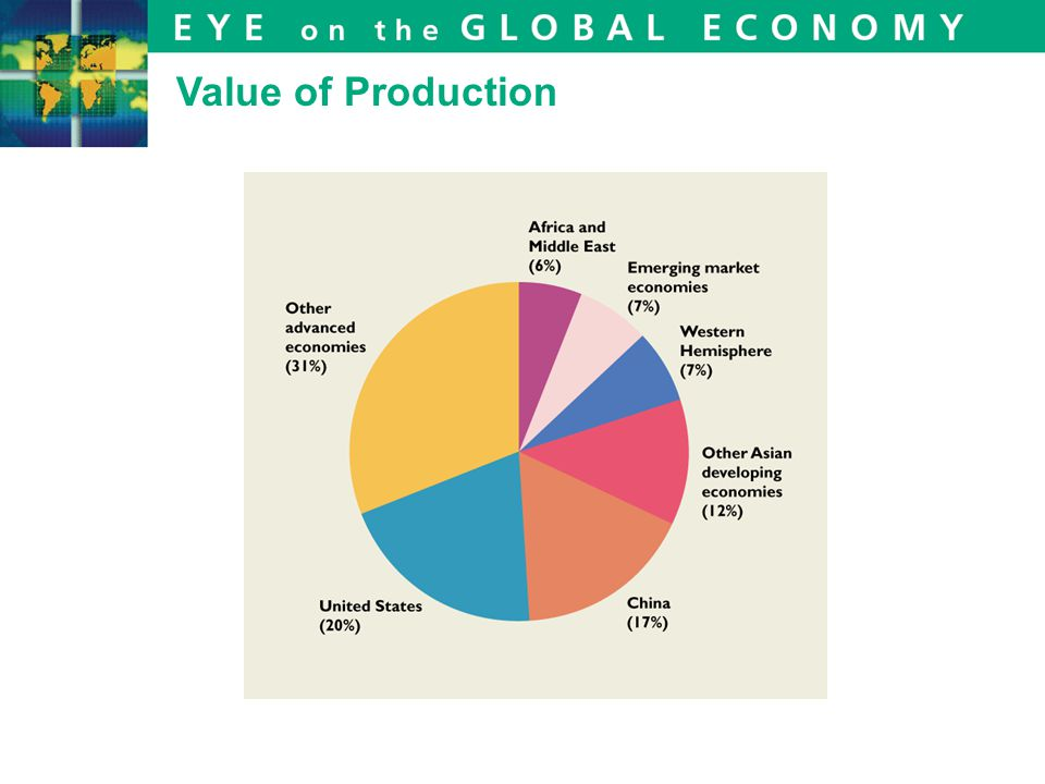 Value of Production
