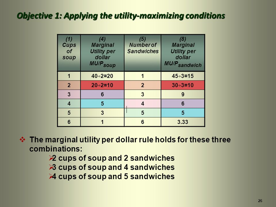 26 The marginal utility per dollar rule holds for these three combinations: 2 cups of soup and 2 sandwiches 3 cups of soup and 4 sandwiches 4 cups of soup and 5 sandwiches Objective 1: Applying the utility-maximizing conditions (1) Cups of soup (4) Marginal Utility per dollar MU/P soup (5) Number of Sandwiches (8) Marginal Utility per dollar MU/P sandwich 140÷2=20145÷3=15 220÷2=10230÷3=10 3639 4546 5355 6163.33