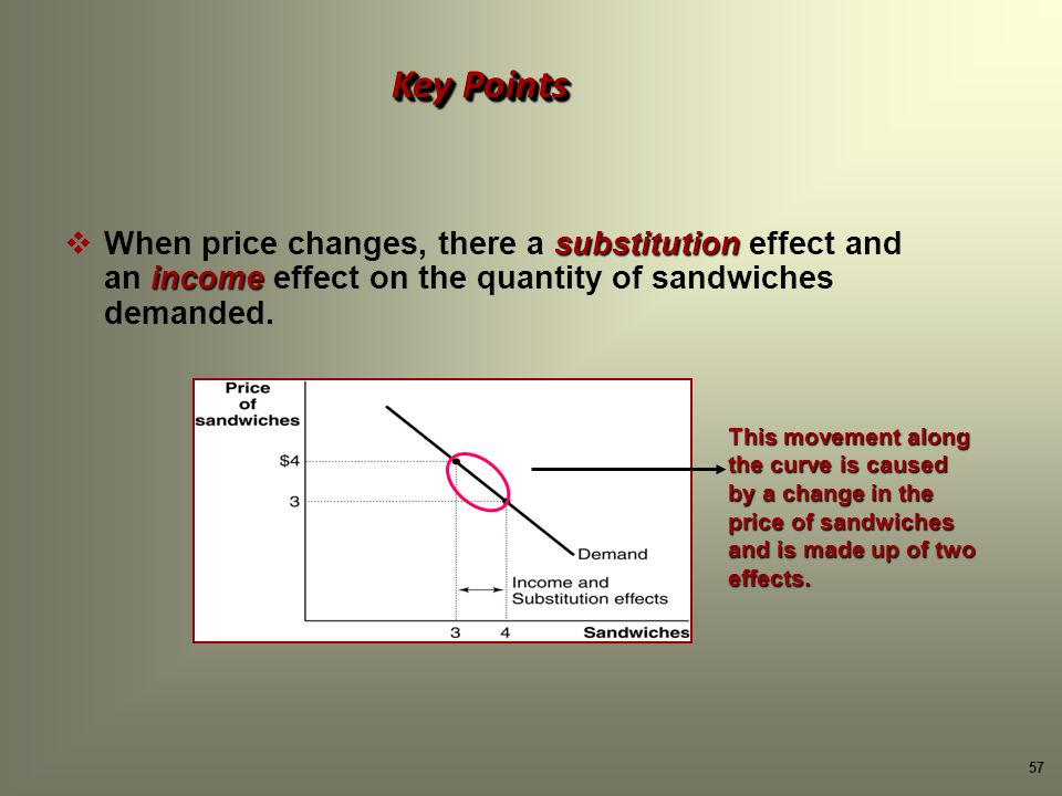 57 Key Points substitution When price changes, there a substitution effect and income an income effect on the quantity of sandwiches demanded.