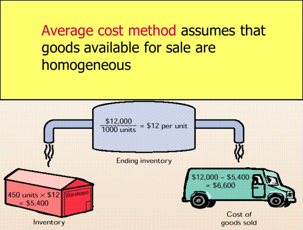 Average cost method assumes that goods available for sale are homogeneous