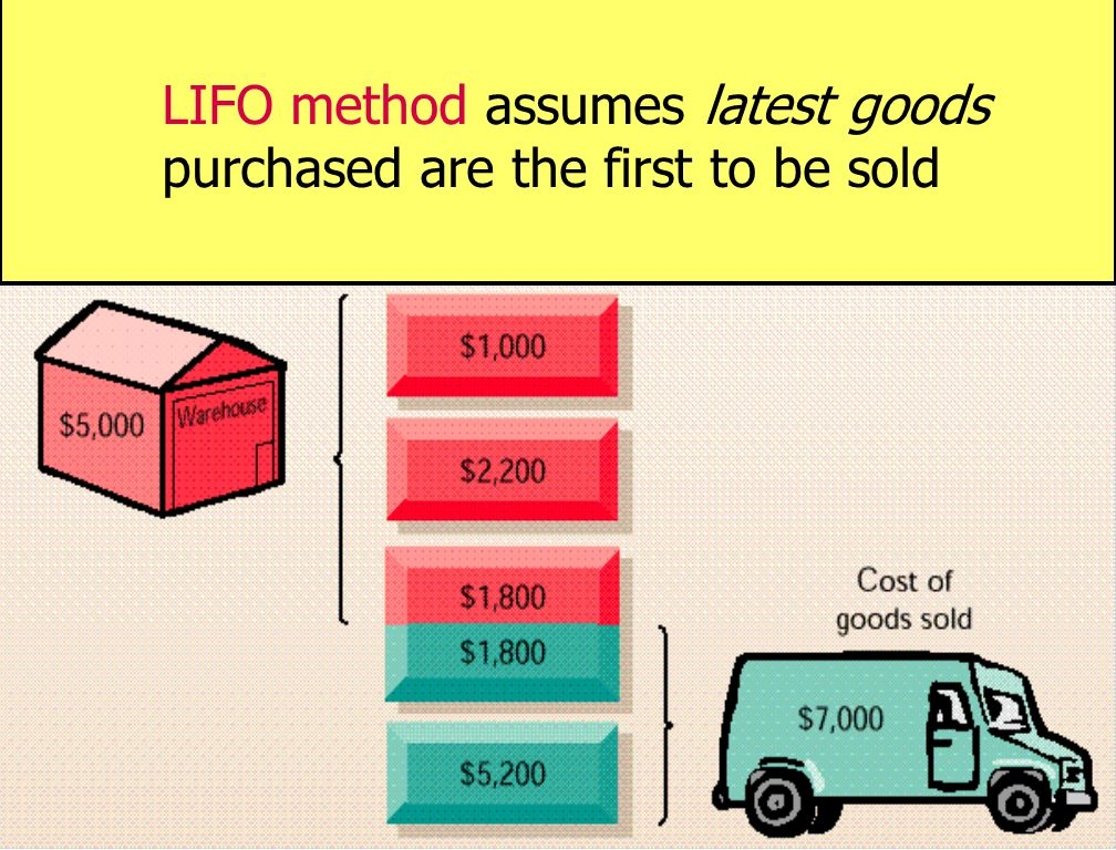LIFO method assumes latest goods purchased are the first to be sold